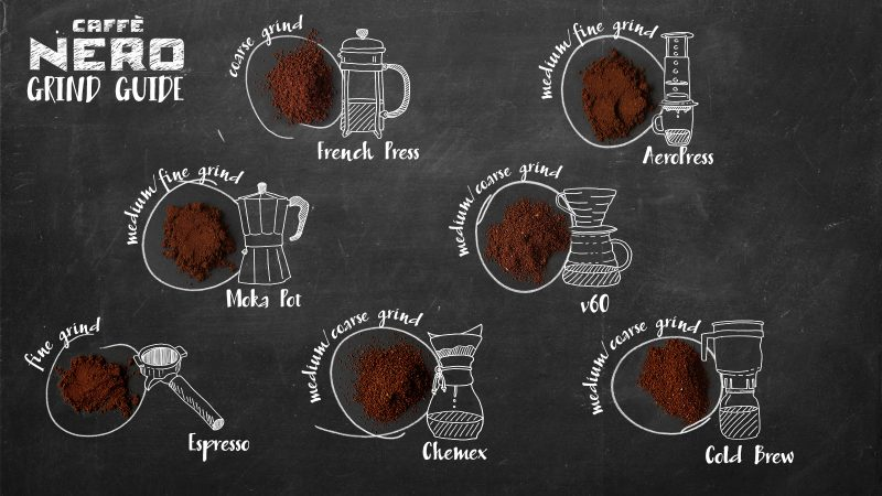 Ground Coffee Guide